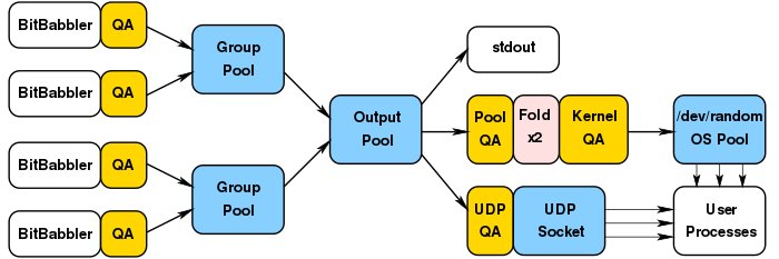 BitBabbler Pool flows